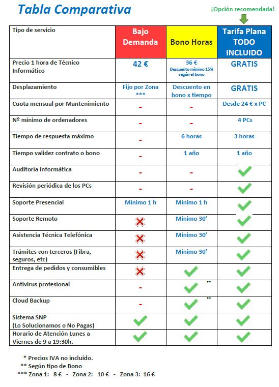 Comparativa Contratos Mantenimiento